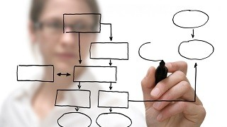 Finding the Ideal Process for Pharma Translations